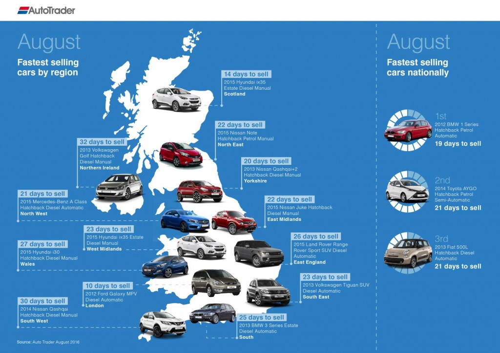 95365-004-fastest-selling-cars_august_final