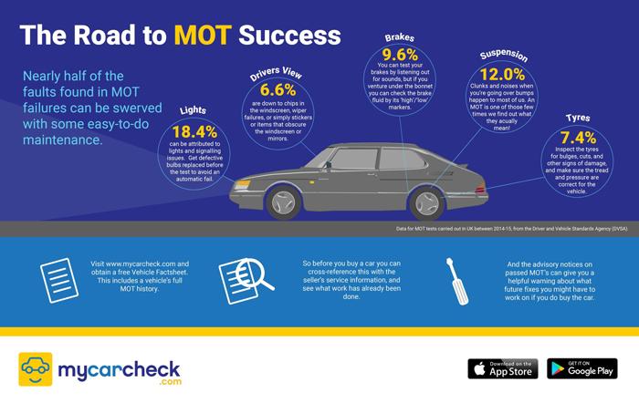 mycarcheck_mot_infographic