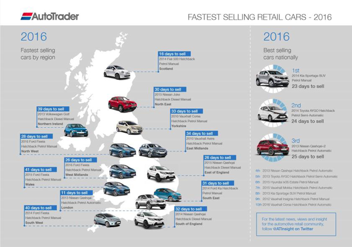 fastest-selling-car-infogra
